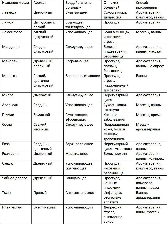таблица свойств