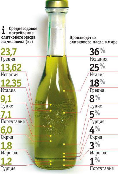 Производство и потребление оливкового масла в мире