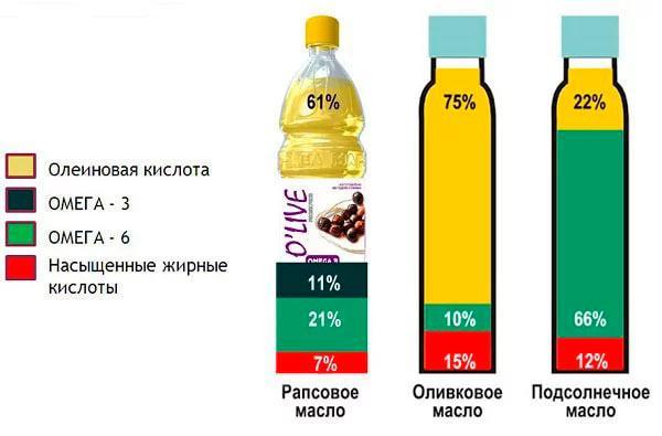 Состав рапсового масла