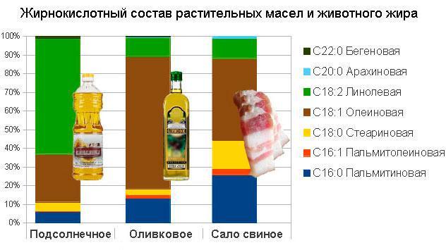 Сравнение растительных масел и животного жира