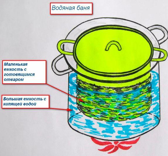 Нагрев на водяной бане