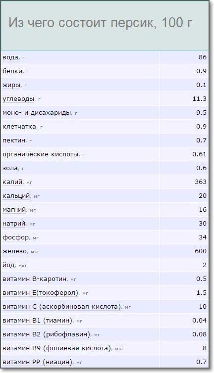 Таблица из чего состоит персик